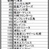 毎年絶対に外れる2020年Jリーグ順位予想と各チームの特徴